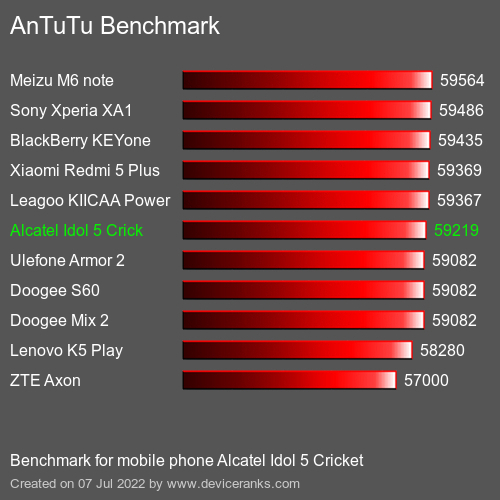 AnTuTu Alcatel Idol 5 Cricket результаты теста