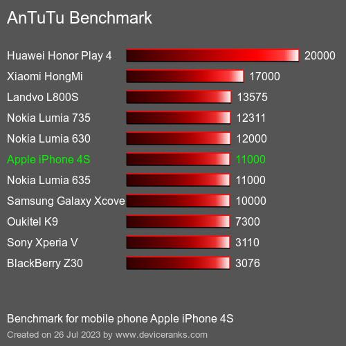 antutu iphone 4s