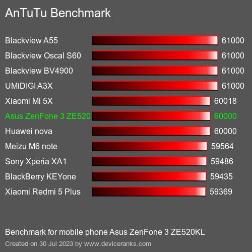 AnTuTuAnTuTu Эталоном Asus ZenFone 3 ZE520KL