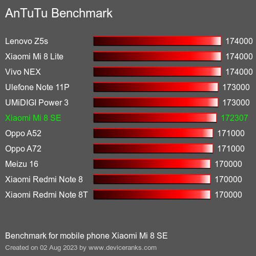 AnTuTuAnTuTu Эталоном Xiaomi Mi 8 SE